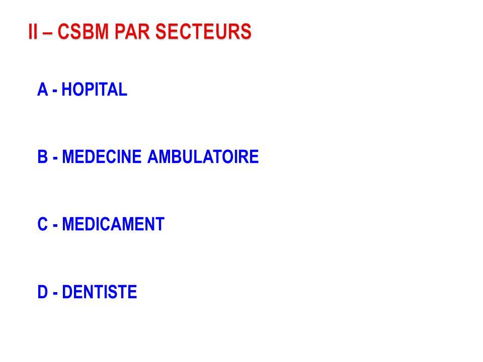 II – CSBM PAR SECTEURS A - HOPITAL B - MEDECINE AMBULATOIRE C - MEDICAMENT D - DENTISTE