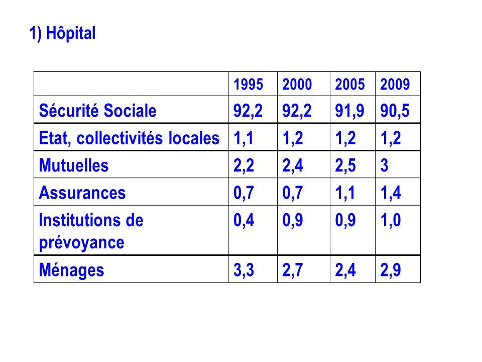 1) Hôpital 1995200020052009 Sécurité Sociale92,2 91,990,5 Etat, collectivités locales1,11,2 Mutuelles2,22,42,53 Assurances0,7 1,11,4 Institutions de p