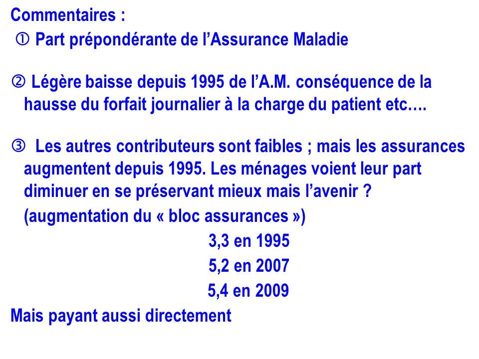 Commentaires : Part prépondérante de lAssurance Maladie Légère baisse depuis 1995 de lA.M. conséquence de la hausse du forfait journalier à la charge