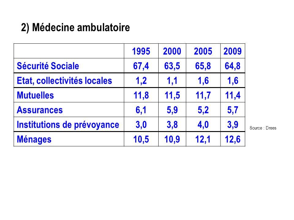 2) Médecine ambulatoire Source : Drees 1995200020052009 Sécurité Sociale67,463,565,864,8 Etat, collectivités locales1,21,11,6 Mutuelles11,811,511,711,