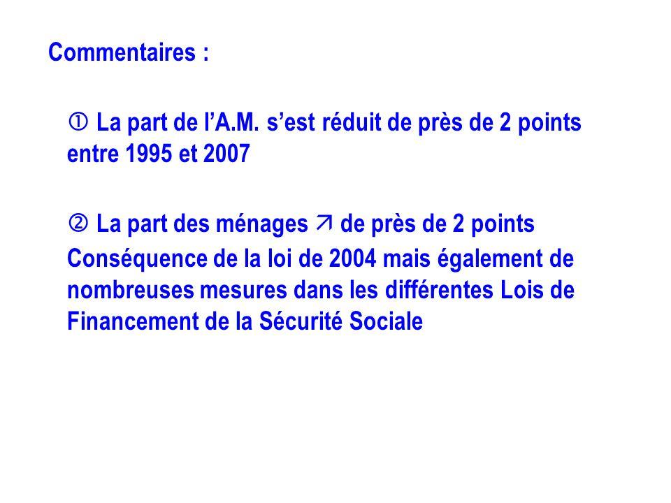 Commentaires : La part de lA.M. sest réduit de près de 2 points entre 1995 et 2007 La part des ménages de près de 2 points Conséquence de la loi de 20