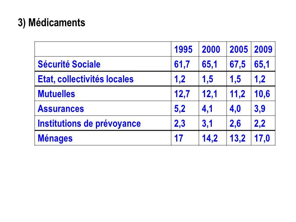 3) Médicaments Source : Drees 1995200020052009 Sécurité Sociale61,765,167,565,1 Etat, collectivités locales1,21,5 1,2 Mutuelles12,712,111,210,6 Assura