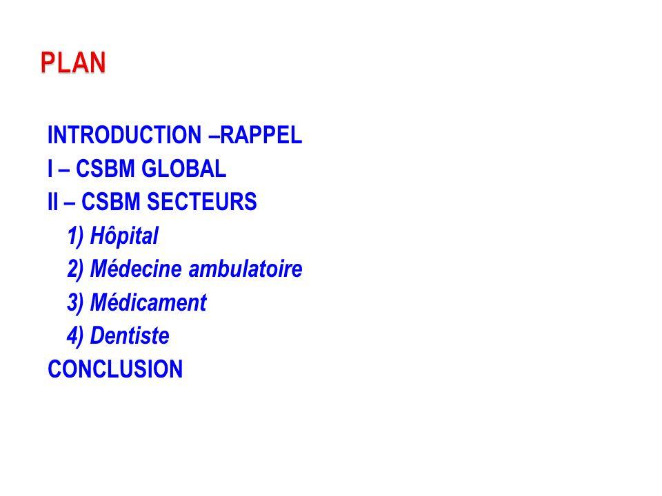 INTRODUCTION –RAPPEL I – CSBM GLOBAL II – CSBM SECTEURS 1) Hôpital 2) Médecine ambulatoire 3) Médicament 4) Dentiste CONCLUSION PLAN