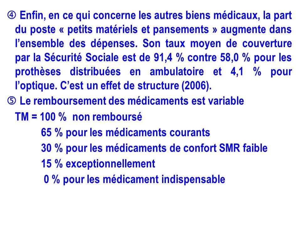 Enfin, en ce qui concerne les autres biens médicaux, la part du poste « petits matériels et pansements » augmente dans lensemble des dépenses. Son tau
