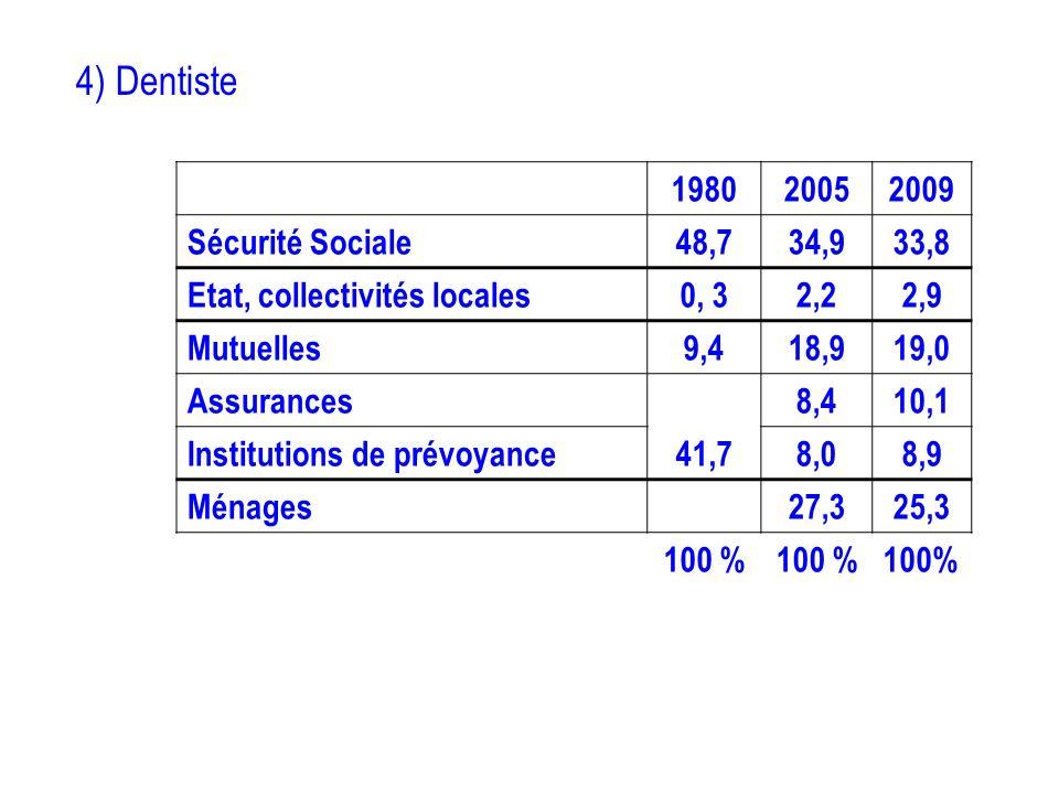 4) Dentiste 198020052009 Sécurité Sociale48,734,933,8 Etat, collectivités locales0, 32,22,9 Mutuelles9,418,919,0 Assurances8,410,1 Institutions de pré