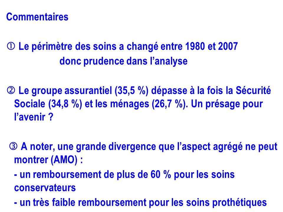Commentaires Le périmètre des soins a changé entre 1980 et 2007 donc prudence dans lanalyse Le groupe assurantiel (35,5 %) dépasse à la fois la Sécuri