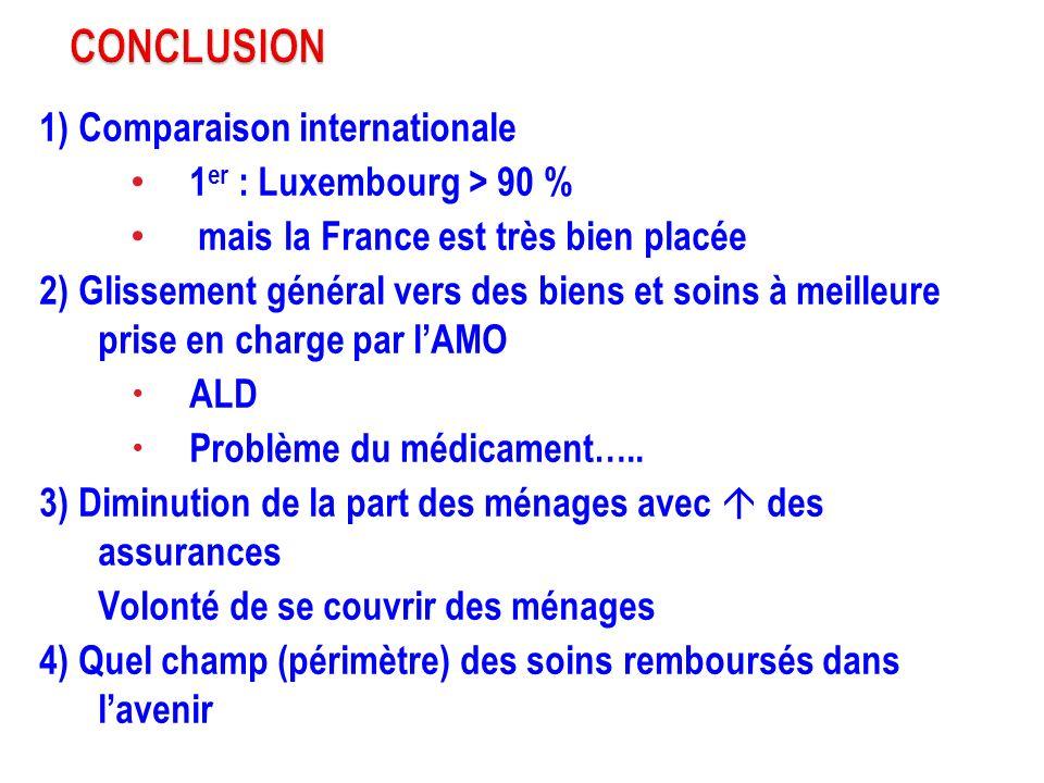 1) Comparaison internationale 1 er : Luxembourg > 90 % mais la France est très bien placée 2) Glissement général vers des biens et soins à meilleure p