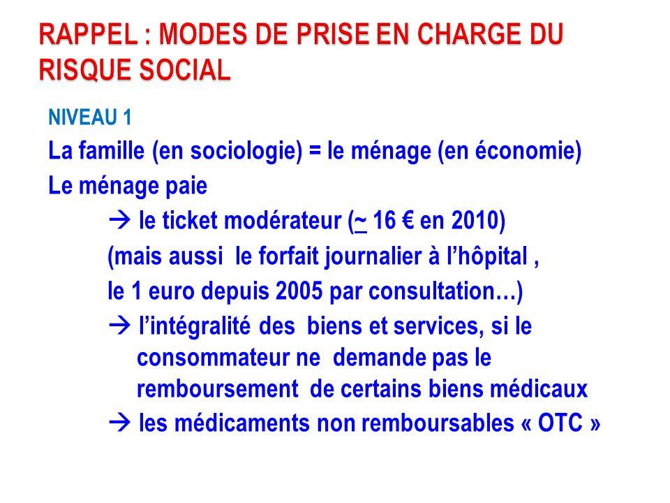 NIVEAU 1 La famille (en sociologie) = le ménage (en économie) Le ménage paie le ticket modérateur (~ 16 en 2010) (mais aussi le forfait journalier à l