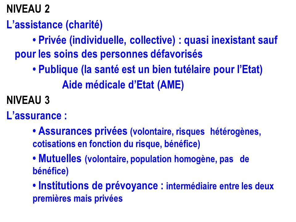 NIVEAU 2 Lassistance (charité) Privée (individuelle, collective) : quasi inexistant sauf pour les soins des personnes défavorisés Publique (la santé e
