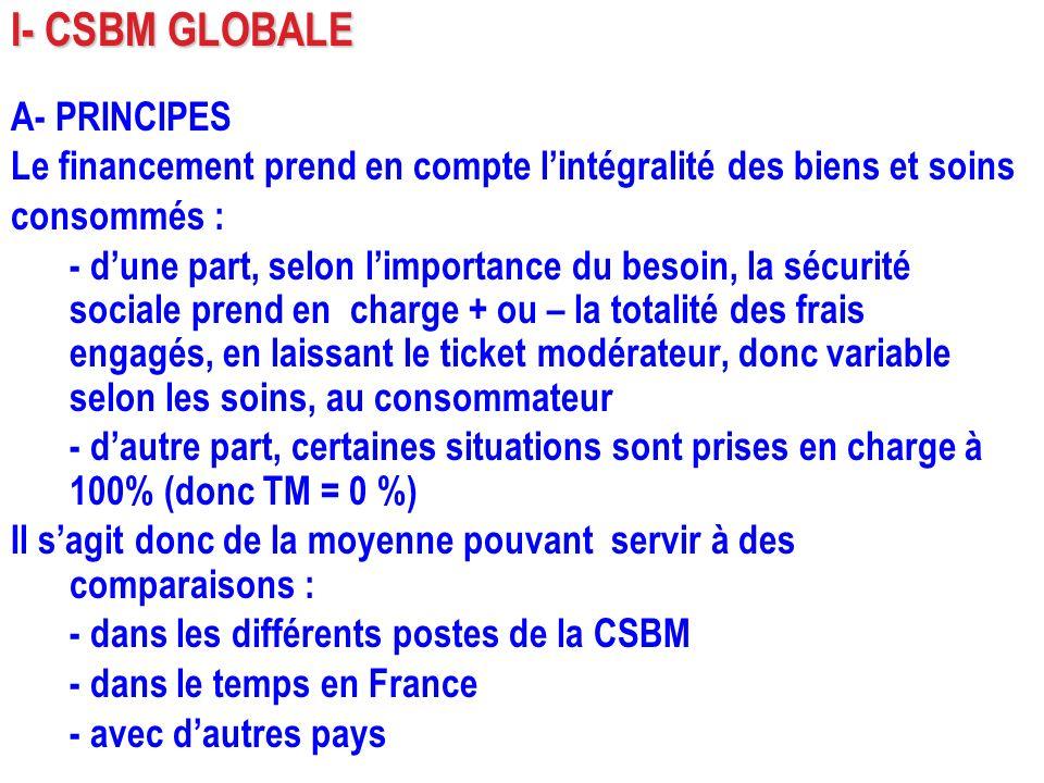 I- CSBM GLOBALE A- PRINCIPES Le financement prend en compte lintégralité des biens et soins consommés : - dune part, selon limportance du besoin, la s