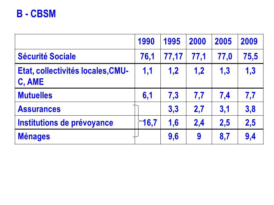 B - CBSM 19901995200020052009 Sécurité Sociale76,177,1777,177,075,5 Etat, collectivités locales,CMU- C, AME 1,11,2 1,3 Mutuelles6,17,37,77,47,7 Assura