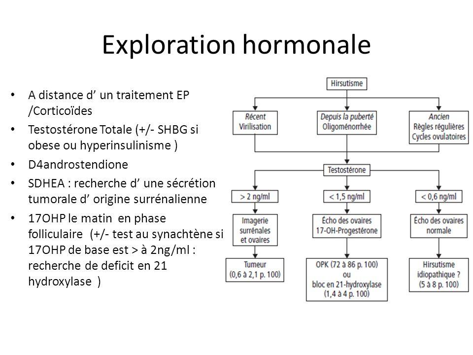 Exploration hormonale A distance d un traitement EP /Corticoïdes Testostérone Totale (+/- SHBG si obese ou hyperinsulinisme ) D4androstendione SDHEA :