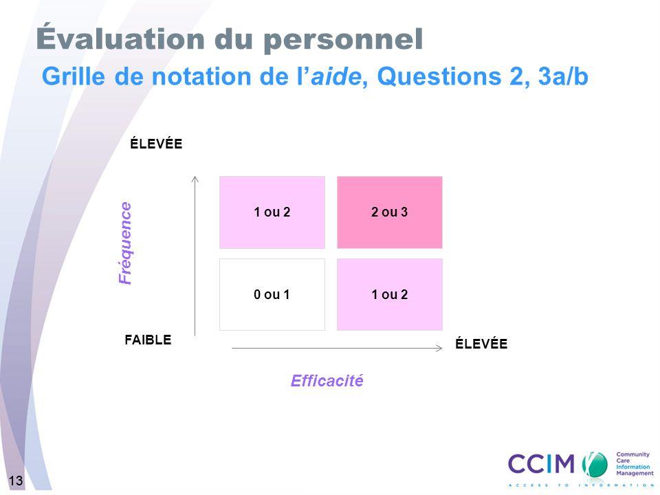 13 Grille de notation de laide, Questions 2, 3a/b Évaluation du personnel 1 ou 22 ou 3 0 ou 11 ou 2 FAIBLE ÉLEVÉE Efficacité Fréquence