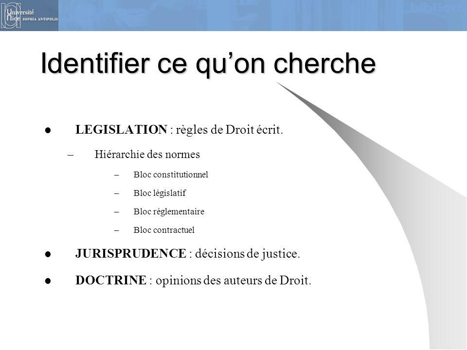 Identifier ce quon cherche LEGISLATION : règles de Droit écrit. –Hiérarchie des normes –Bloc constitutionnel –Bloc législatif –Bloc réglementaire –Blo