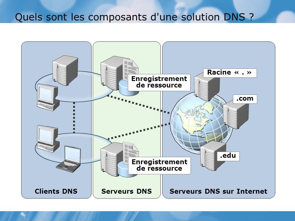 Quels sont les composants d'une solution DNS ? Serveurs DNS sur Internet Serveurs DNS Clients DNS Racine «. ».com.edu Enregistrement de ressource Enre