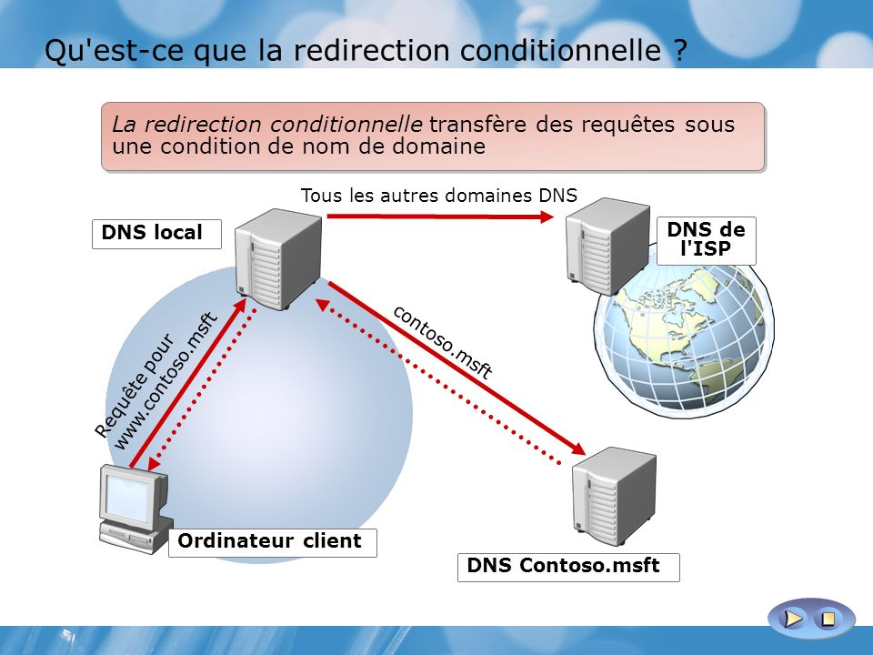 DNS de l ISP Tous les autres domaines DNS DNS local DNS Contoso.msft contoso.msft Requête pour www.contoso.msft La redirection conditionnelle transfère des requêtes sous une condition de nom de domaine Ordinateur client Qu est-ce que la redirection conditionnelle ?