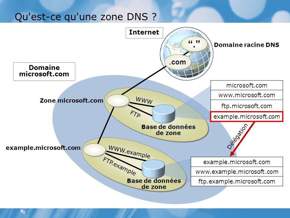 Qu est-ce qu une zone DNS ?...com.com Zone microsoft.com Domaine microsoft.com Internet example.microsoft.com Domaine racine DNS Base de données de zone example.microsoft.com www.example.microsoft.com ftp.example.microsoft.com Délégation microsoft.com www.microsoft.com ftp.microsoft.com example.microsoft.com WWW FTP WWW.example FTP.example