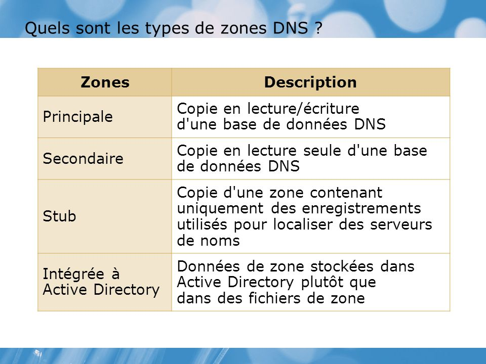 Quels sont les types de zones DNS ? ZonesDescription Principale Copie en lecture/écriture d'une base de données DNS Secondaire Copie en lecture seule