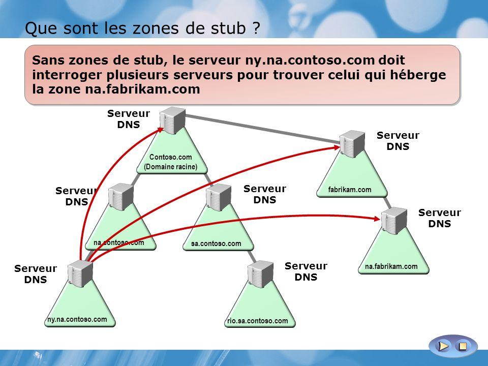 Avec une zone de stub définie, l emplacement de la zone na.fabrikam.com est déterminé sans interroger plusieurs serveurs DNS Contoso.com (Domaine racine) na.contoso.com sa.contoso.com ny.na.contoso.com rio.sa.contoso.com Serveur DNS fabrikam.com Serveur DNS na.fabrikam.com Zone de stub : na.fabrikam.com Zone de stub : rio.sa.contoso.com Sans zones de stub, le serveur ny.na.contoso.com doit interroger plusieurs serveurs pour trouver celui qui héberge la zone na.fabrikam.com Contoso.com (Domaine racine) na.contoso.com sa.contoso.com ny.na.contoso.com rio.sa.contoso.com Serveur DNS fabrikam.com Serveur DNS na.fabrikam.com Que sont les zones de stub ?