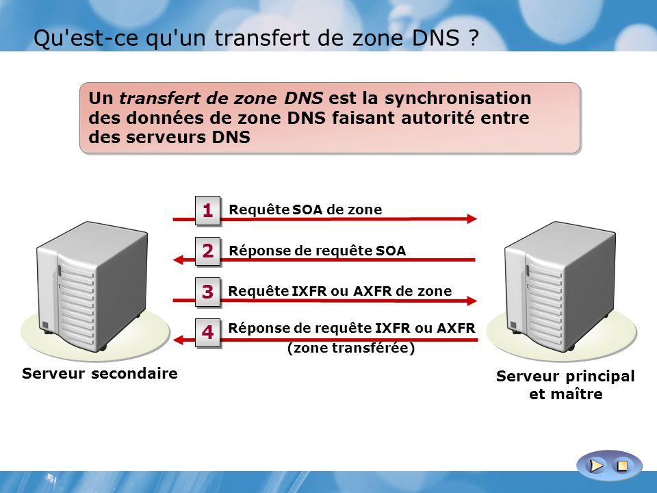 Qu'est-ce qu'un transfert de zone DNS ? Un transfert de zone DNS est la synchronisation des données de zone DNS faisant autorité entre des serveurs DN