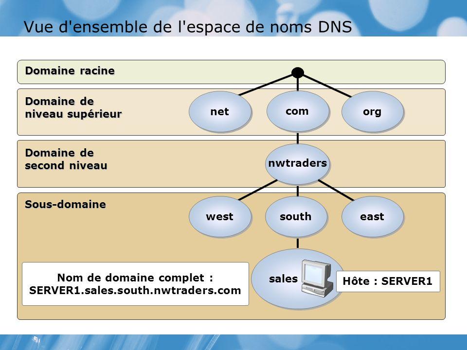 Vue d ensemble de l espace de noms DNS Domaine racine Sous-domaine Domaine de second niveau Domaine de niveau supérieur Nom de domaine complet : SERVER1.sales.south.nwtraders.com south nwtraders com sales west east org net Hôte : SERVER1