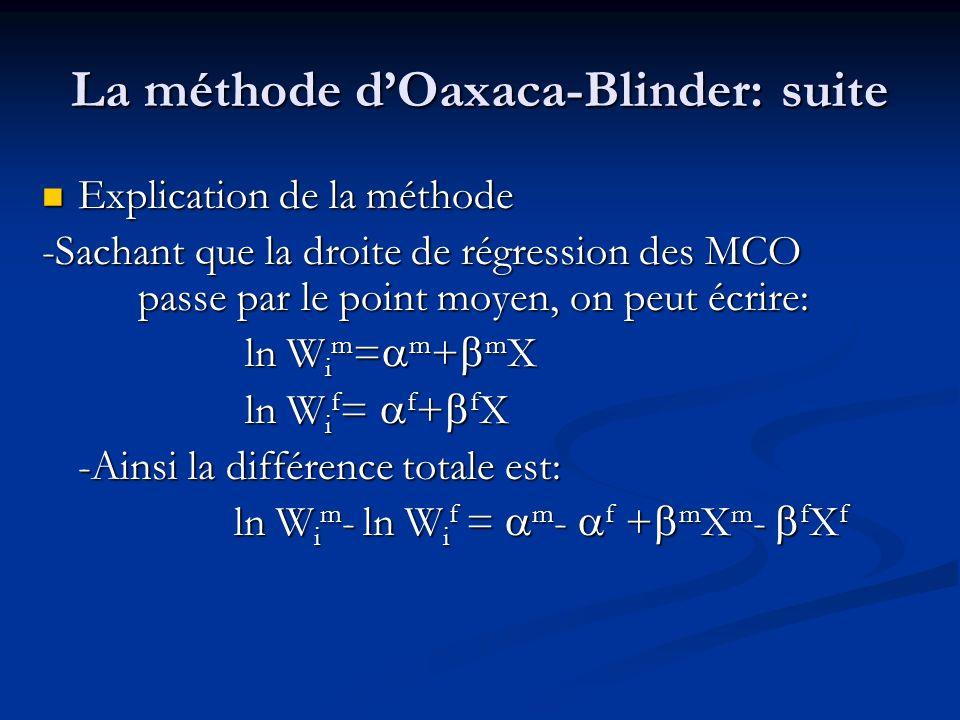 La méthode dOaxaca-Blinder: suite Explication de la méthode Explication de la méthode -Sachant que la droite de régression des MCO passe par le point