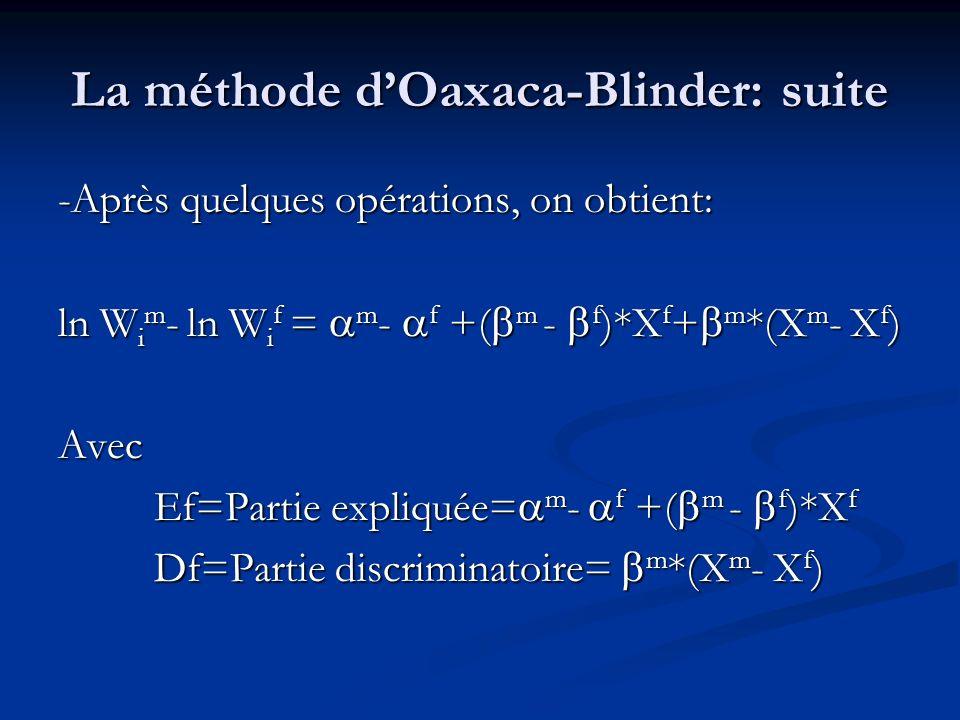 La méthode dOaxaca-Blinder: suite -Après quelques opérations, on obtient: ln W i m - ln W i f = m - f +( m - f )*X f + m *(X m - X f ) Avec Ef=Partie