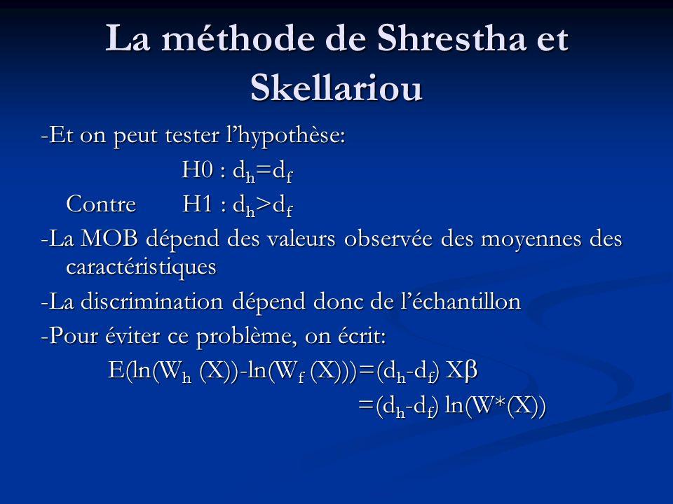 La méthode de Shrestha et Skellariou -Et on peut tester lhypothèse: H0 : d h =d f H0 : d h =d f Contre H1 : d h >d f -La MOB dépend des valeurs observ