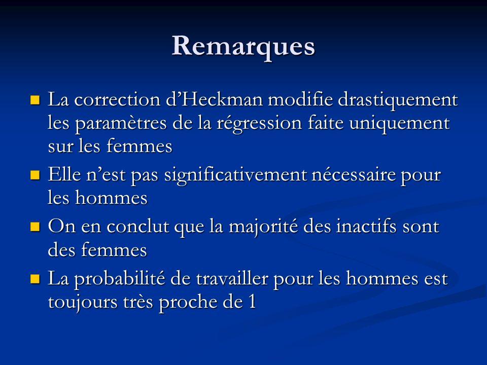 Remarques La correction dHeckman modifie drastiquement les paramètres de la régression faite uniquement sur les femmes La correction dHeckman modifie