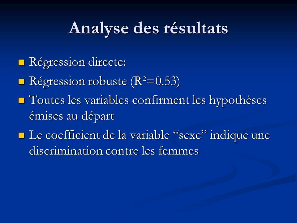 Analyse des résultats Régression directe: Régression directe: Régression robuste (R²=0.53) Régression robuste (R²=0.53) Toutes les variables confirmen