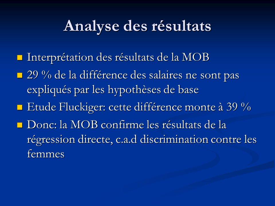 Analyse des résultats Interprétation des résultats de la MOB Interprétation des résultats de la MOB 29 % de la différence des salaires ne sont pas exp