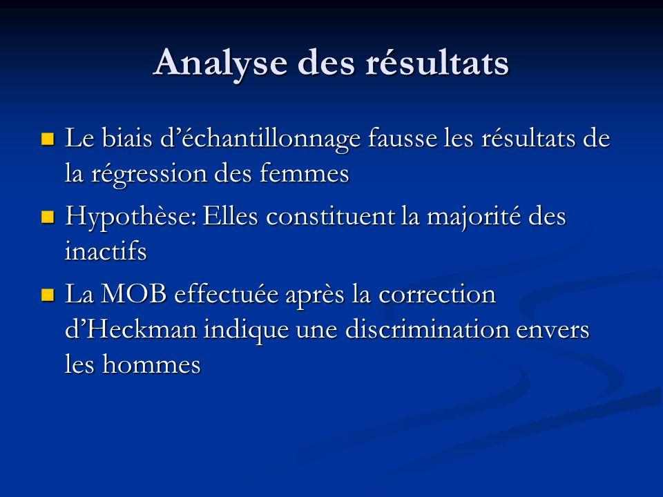 Analyse des résultats Le biais déchantillonnage fausse les résultats de la régression des femmes Le biais déchantillonnage fausse les résultats de la