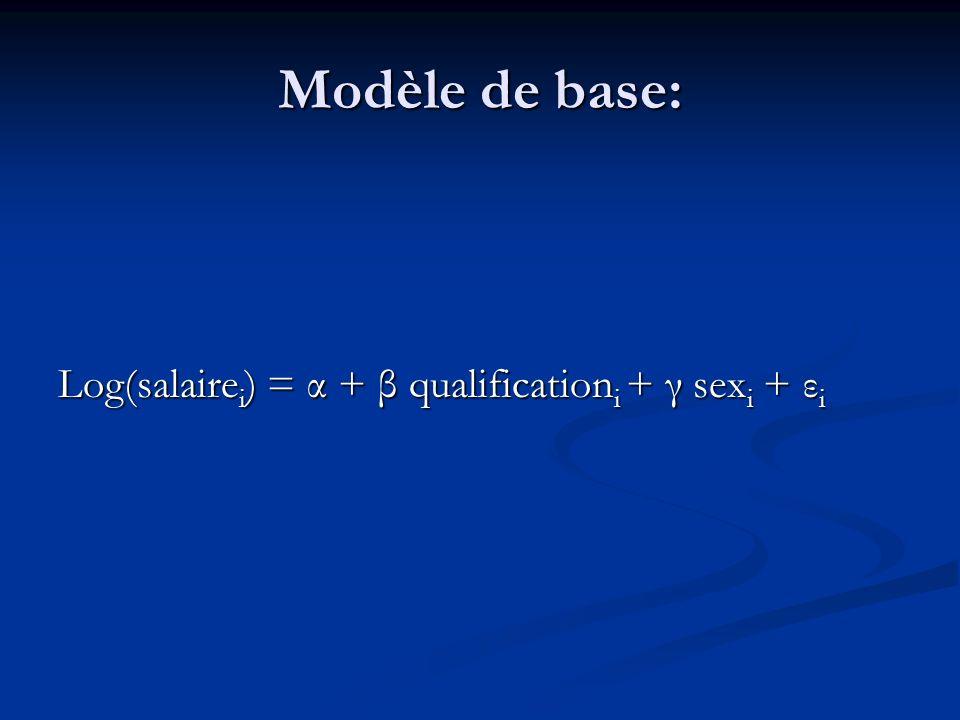 Modèle de base: Log(salaire i ) = α + β qualification i + γ sex i + ε i