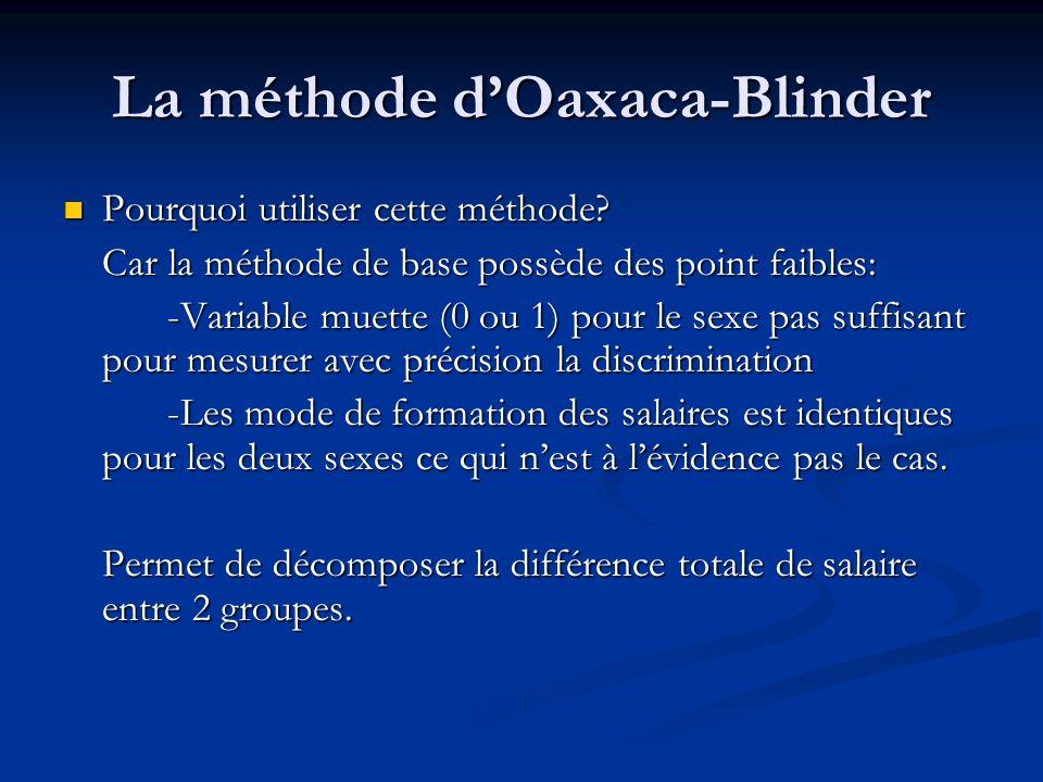 La méthode dOaxaca-Blinder Pourquoi utiliser cette méthode? Pourquoi utiliser cette méthode? Car la méthode de base possède des point faibles: -Variab