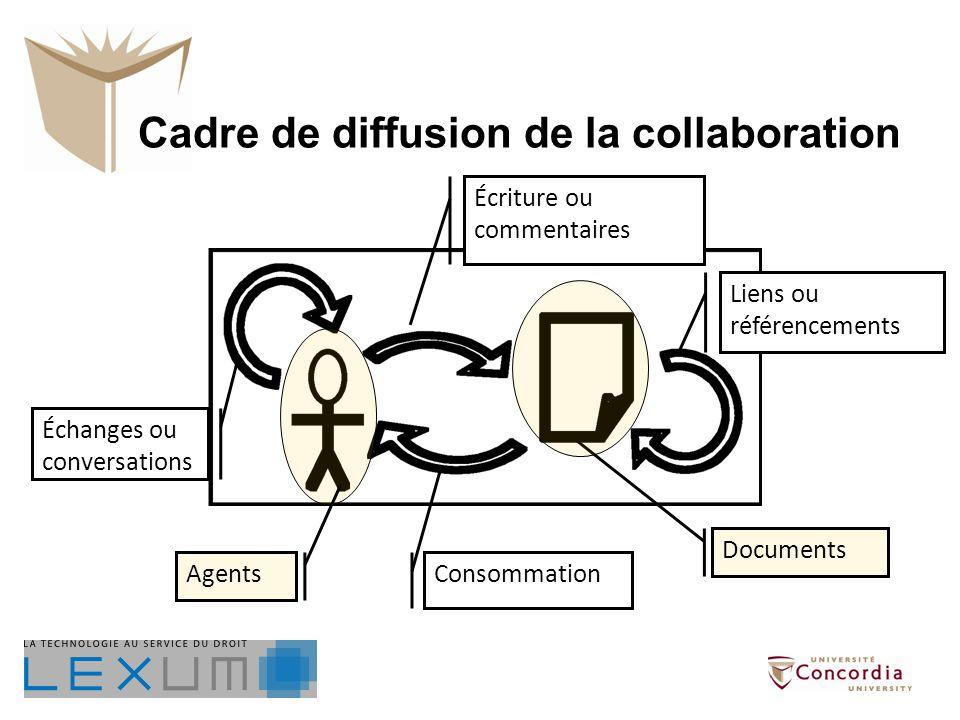 Consommation Liens ou référencements Échanges ou conversations Écriture ou commentaires Agents Documents