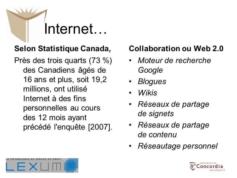 Internet… Collaboration ou Web 2.0 Moteur de recherche Google Blogues Wikis Réseaux de partage de signets Réseaux de partage de contenu Réseautage personnel Selon Statistique Canada, Près des trois quarts (73 %) des Canadiens âgés de 16 ans et plus, soit 19,2 millions, ont utilisé Internet à des fins personnelles au cours des 12 mois ayant précédé l enquête [2007].