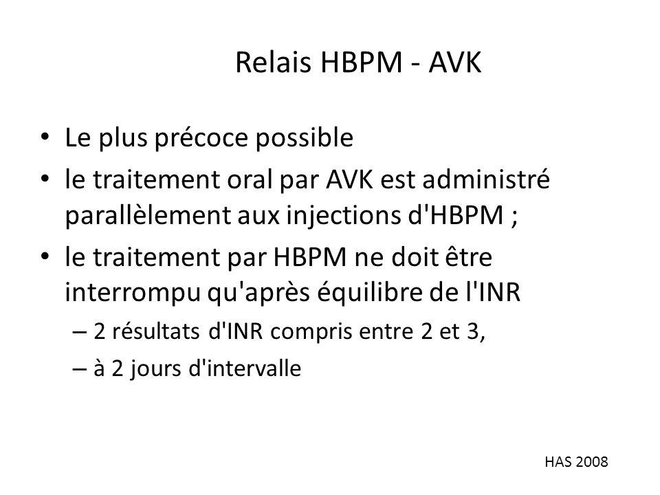 Relais HBPM - AVK Le plus précoce possible le traitement oral par AVK est administré parallèlement aux injections d HBPM ; le traitement par HBPM ne doit être interrompu qu après équilibre de l INR – 2 résultats d INR compris entre 2 et 3, – à 2 jours d intervalle HAS 2008