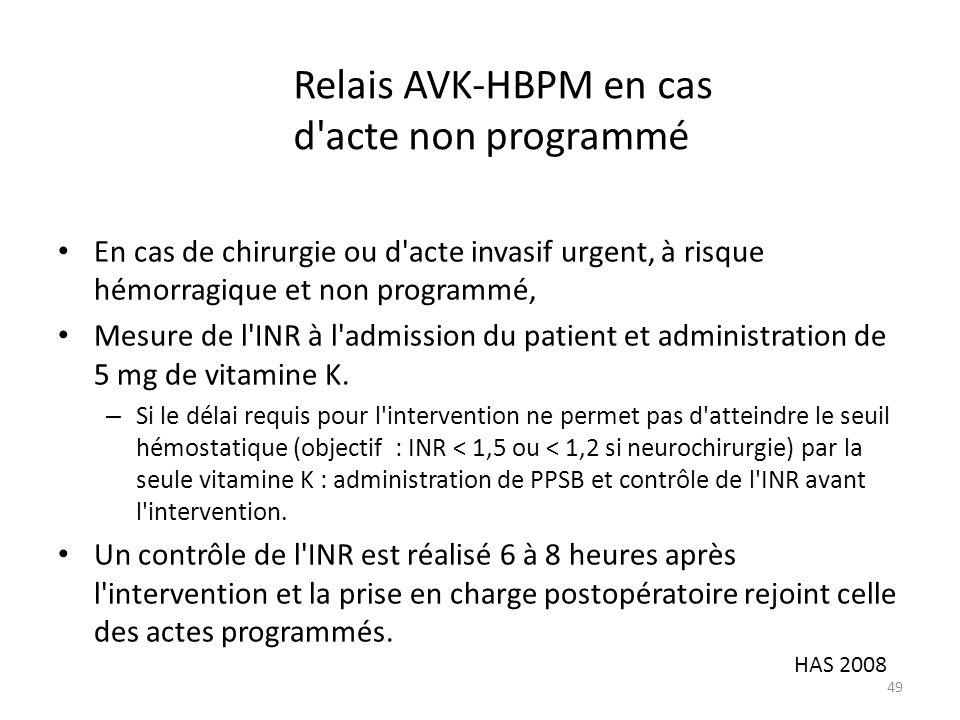 Relais AVK-HBPM en cas d acte non programmé En cas de chirurgie ou d acte invasif urgent, à risque hémorragique et non programmé, Mesure de l INR à l admission du patient et administration de 5 mg de vitamine K.