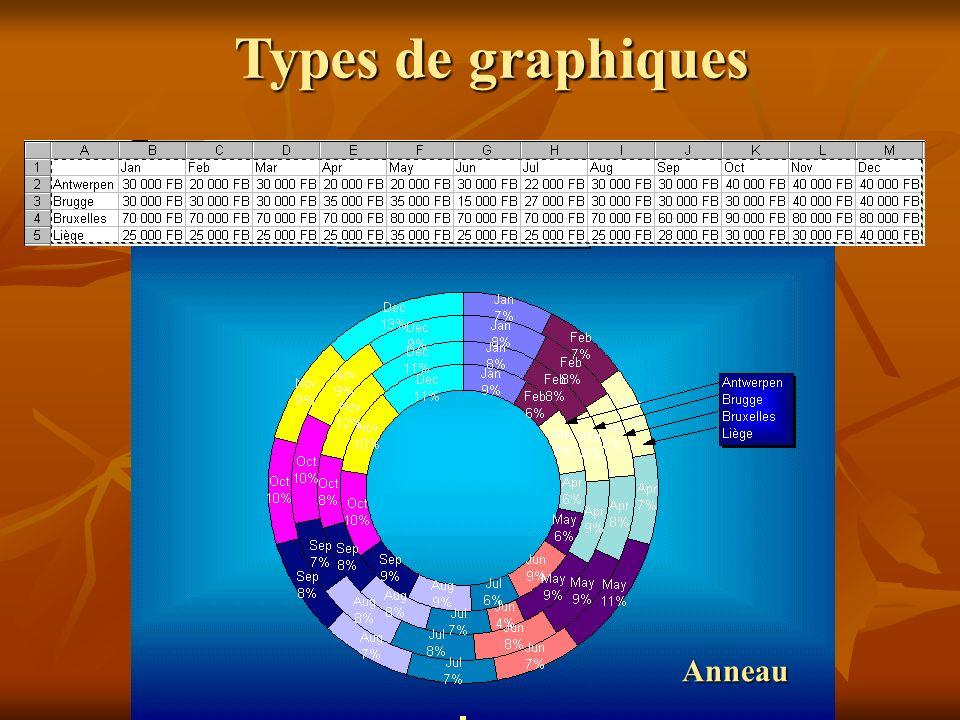Personnaliser un graphique...