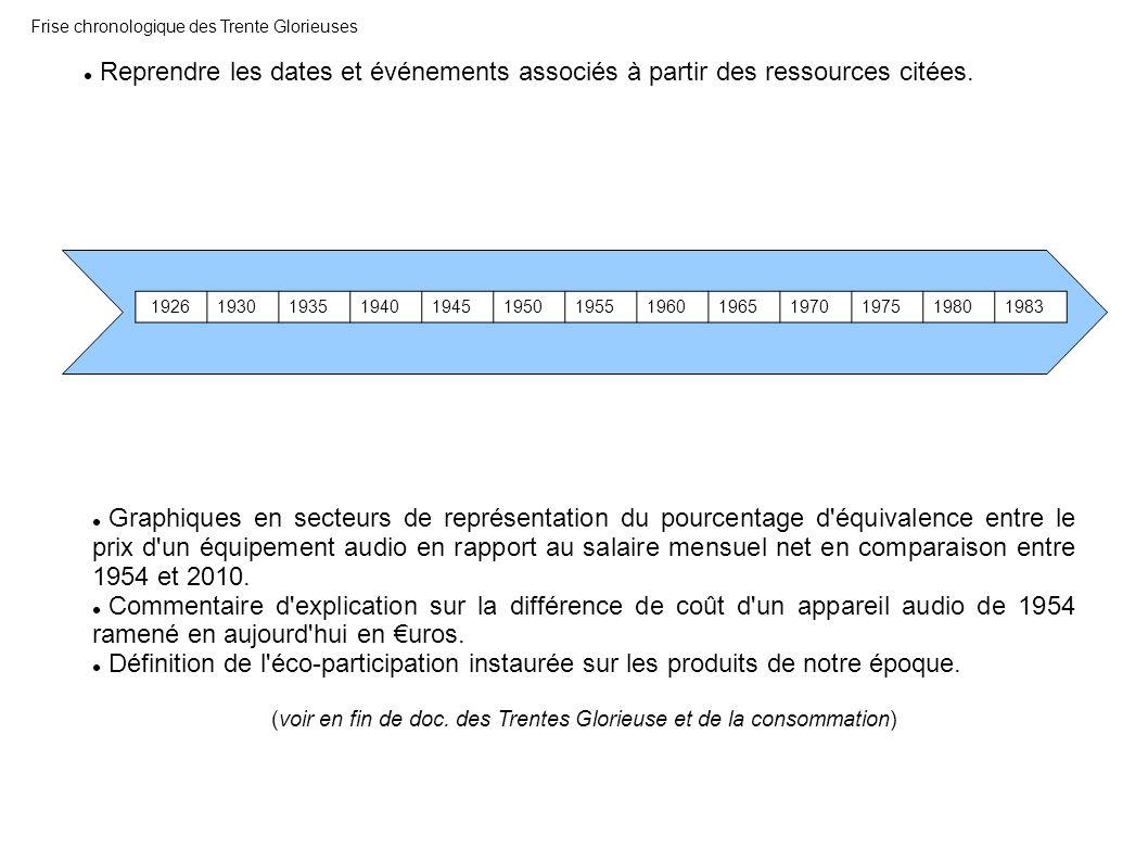 Frise chronologique des Trente Glorieuses 1926193019351940194519501955196019651970197519801983 Graphiques en secteurs de représentation du pourcentage