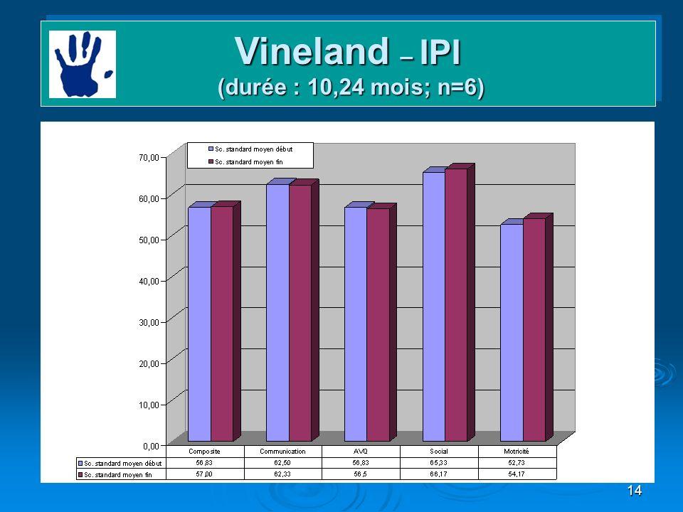 14 Domaines et gains Vineland – IPI (durée : 10,24 mois; n=6)