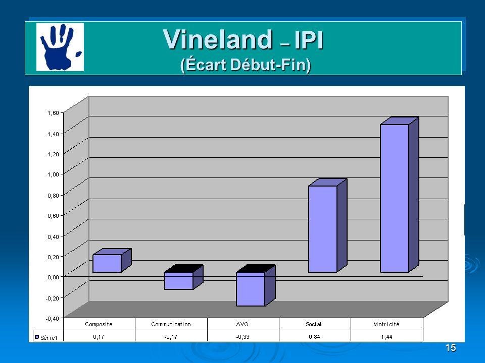 15 Vineland – IPI (Écart Début-Fin)