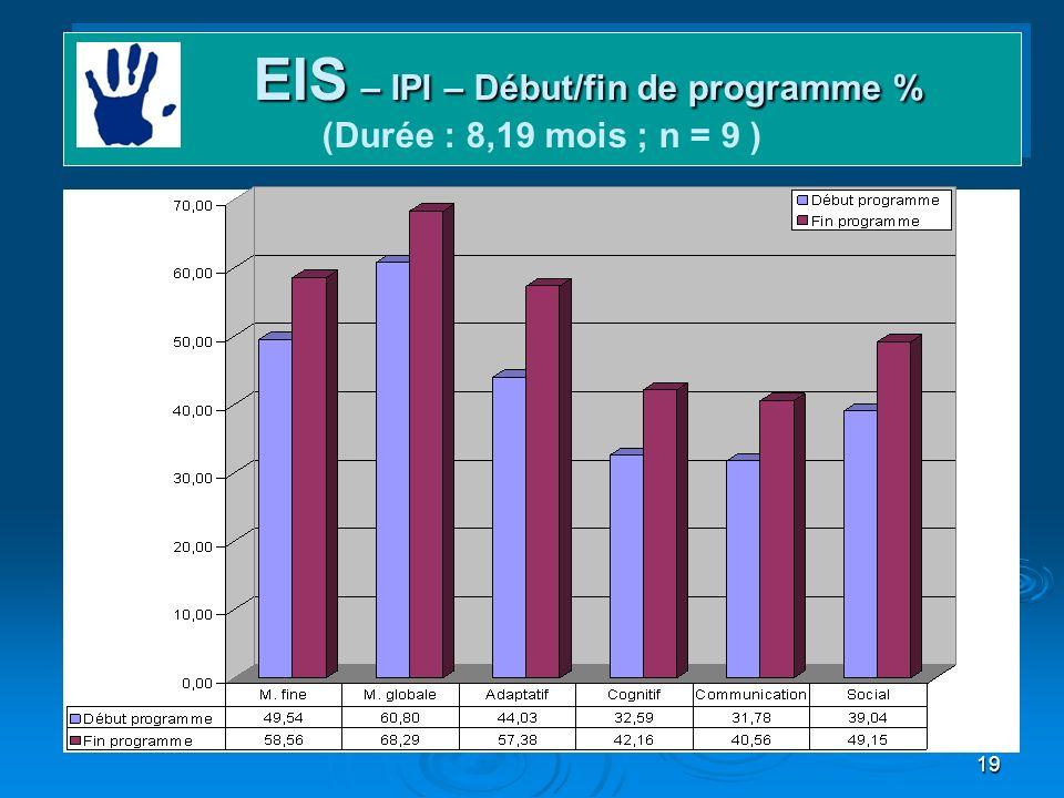 19 Domaines et gains EIS – IPI – Début/fin de programme % EIS – IPI – Début/fin de programme % (Durée : 8,19 mois ; n = 9 )