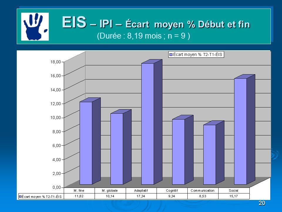 20 EIS – IPI – Écart moyen % Début et fin EIS – IPI – Écart moyen % Début et fin (Durée : 8,19 mois ; n = 9 )