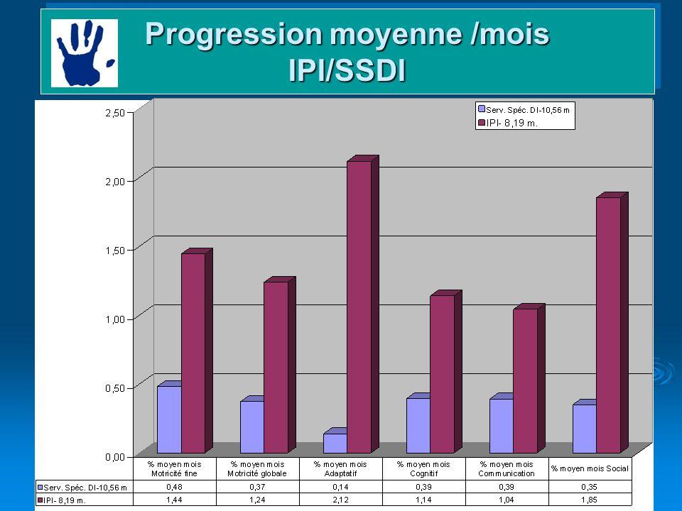 21 Domaines et gains Progression moyenne /mois IPI/SSDI