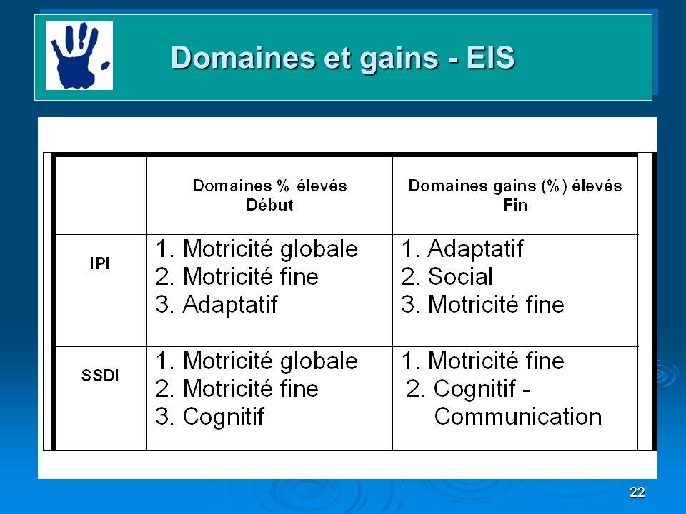 22 Domaines et gains Domaines et gains - EIS