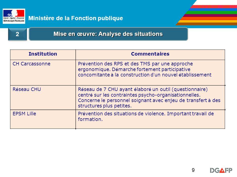 Ministère de la Fonction publique 9 Mise en œuvre: Analyse des situations 2 2 InstitutionCommentaires CH CarcassonnePr é vention des RPS et des TMS par une approche ergonomique.