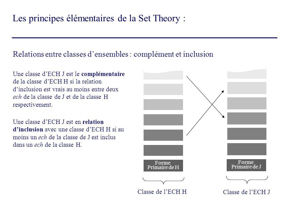 Relations entre classes densembles : complément et inclusion Forme Primaire de H Forme Primaire de J Classe de lECH H Classe de lECH J Une classe dECH
