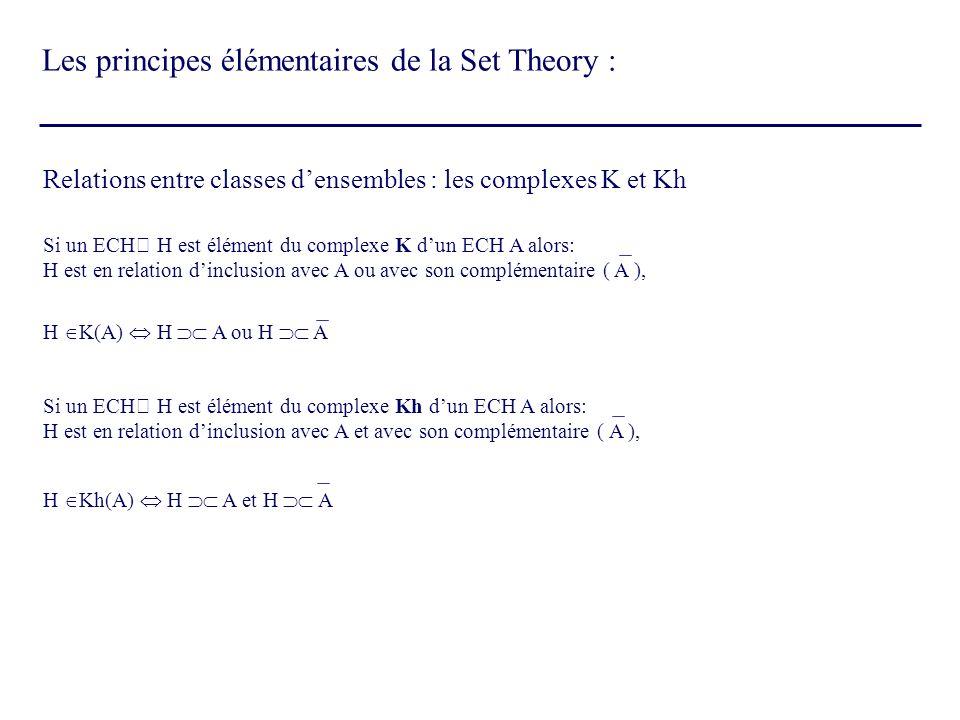 Relations entre classes densembles : les complexes K et Kh Si un ECH H est élément du complexe K dun ECH A alors: H est en relation dinclusion avec A
