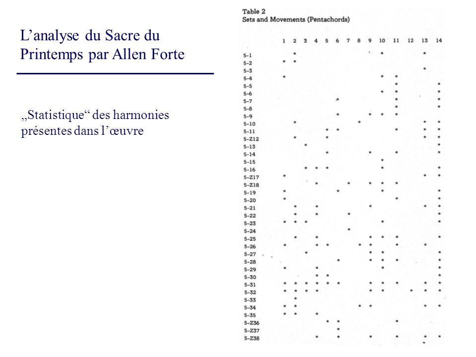 Lanalyse du Sacre du Printemps par Allen Forte Statistique des harmonies présentes dans lœuvre